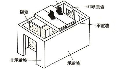 主体拆改中如何区分承重墙,非承重墙可以拆吗?_家和装饰